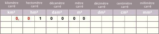 Tableaux De Conversion Longueurs Masses Volumes Et Aires Avec Modeles